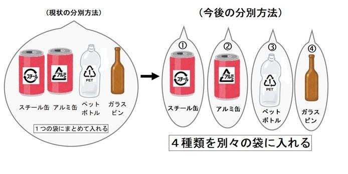 ペット ボトル は 何 種類 に 分別
